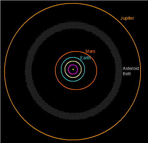 asteroid belt diagram - photo #11