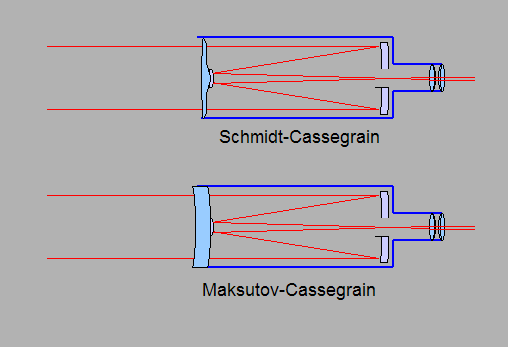 The budget astronomer telescope types for Miroir cassegrain